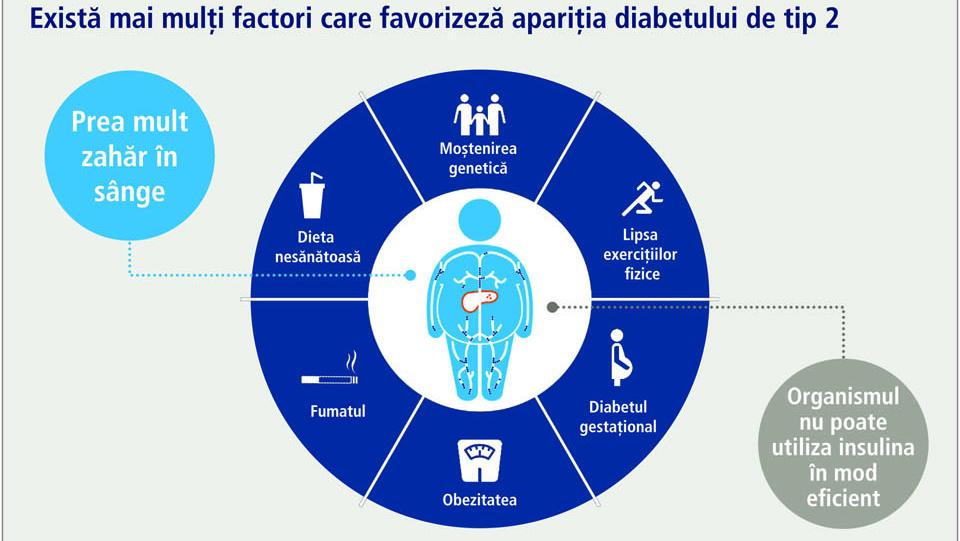 Infografic: Ce este diabetul de tip 2?
