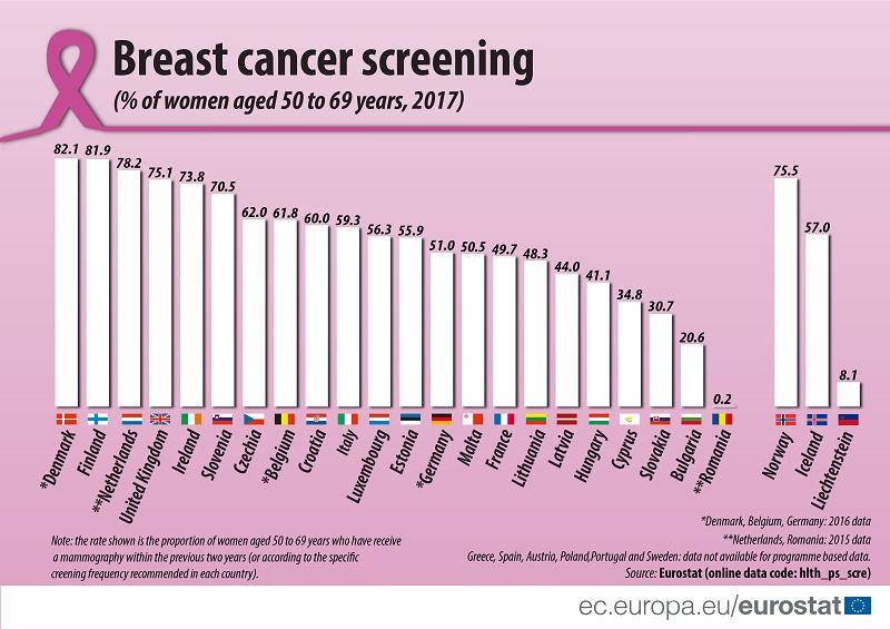 România este codaşă în UE la screening-ul pentru cancerul mamar