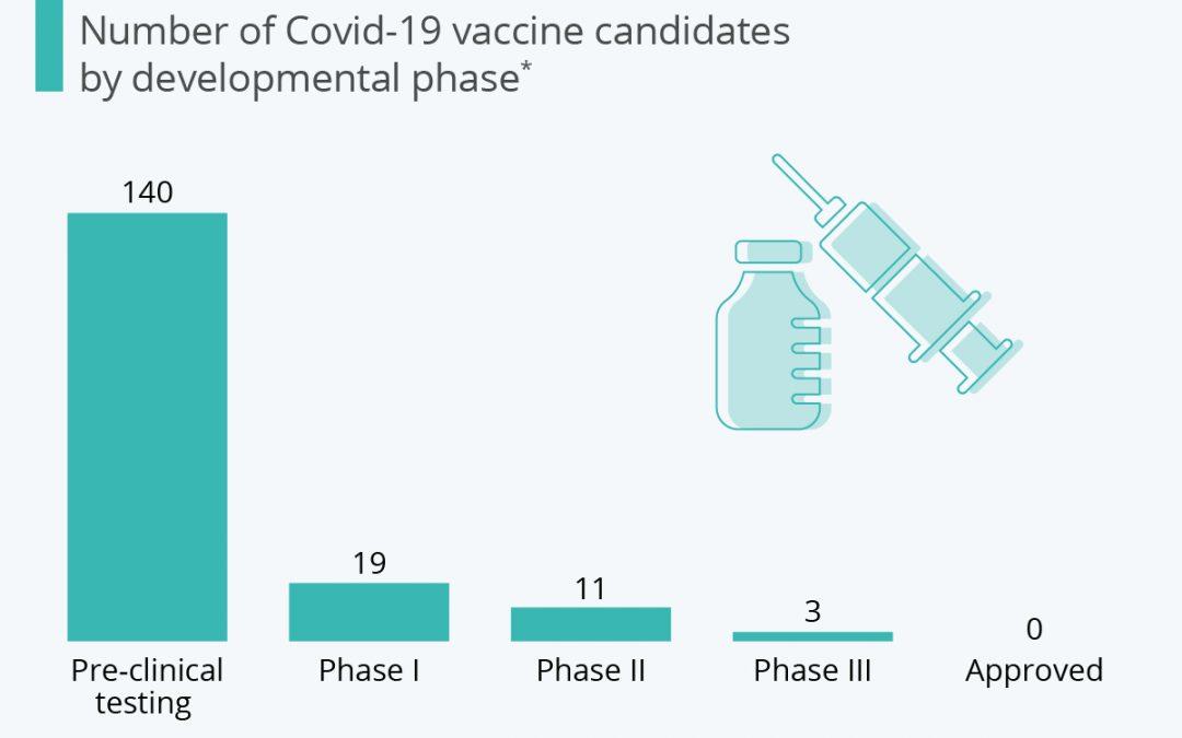 Cât de aproape este lumea de un vaccin împotriva coronavirusului?
