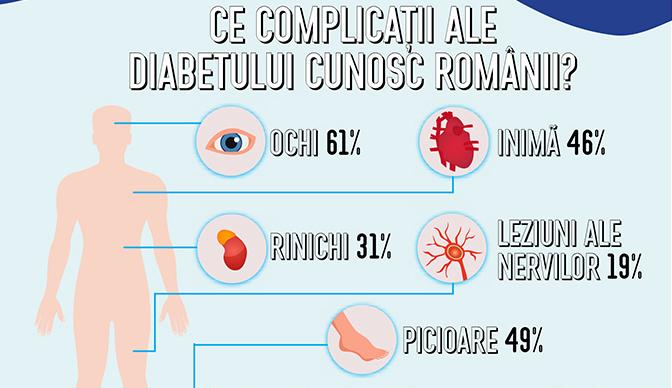 Unu din zece români are diabet zaharat. Ce știu ceilalți 9 despre această afecțiune?