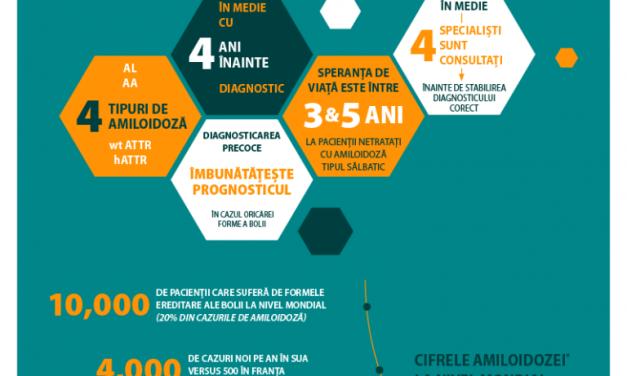 Infografic: Tipurile de amiloidoză