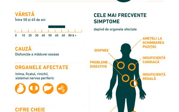 Infografic: Ce este importat de știut despre Amiloidoza AL